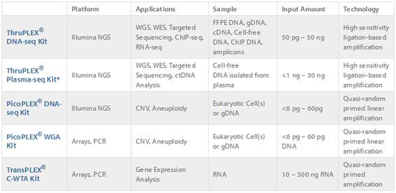 colaboracion-genycell-rubicon-genomics